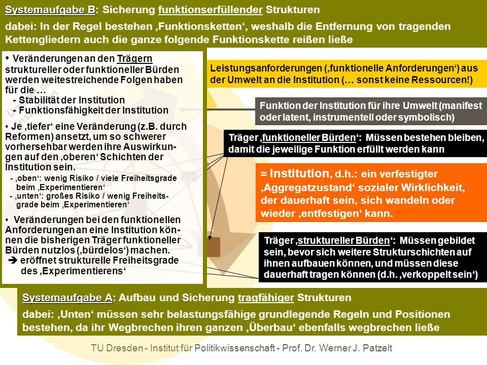 TU Dresden - Institut für Politikwissenschaft - Prof. Dr. Werner J. Patzelt = Institution, d.h.: ein verfestigter 'Aggregatzustand' sozialer Wirklichk