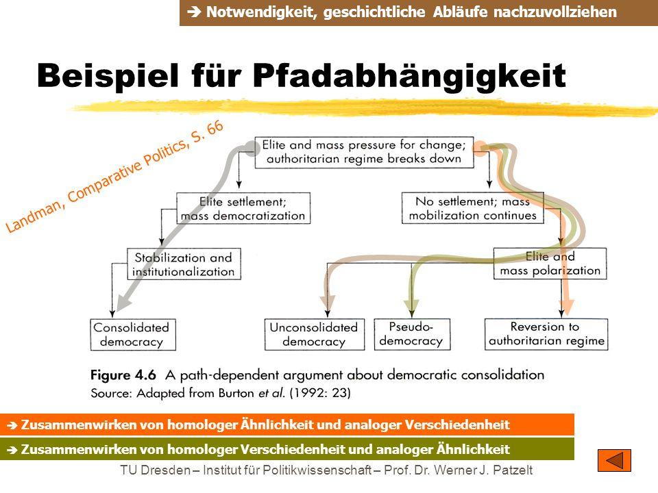 TU Dresden – Institut für Politikwissenschaft – Prof. Dr. Werner J. Patzelt Beispiel für Pfadabhängigkeit  Notwendigkeit, geschichtliche Abläufe nach