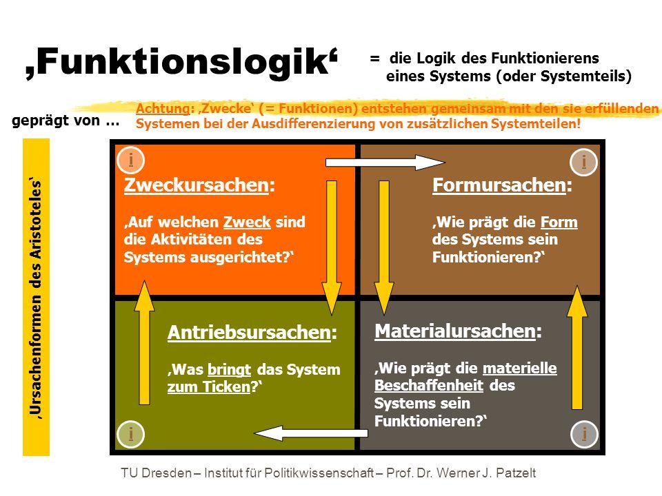 TU Dresden – Institut für Politikwissenschaft – Prof. Dr. Werner J. Patzelt 'Funktionslogik' = die Logik des Funktionierens eines Systems (oder System