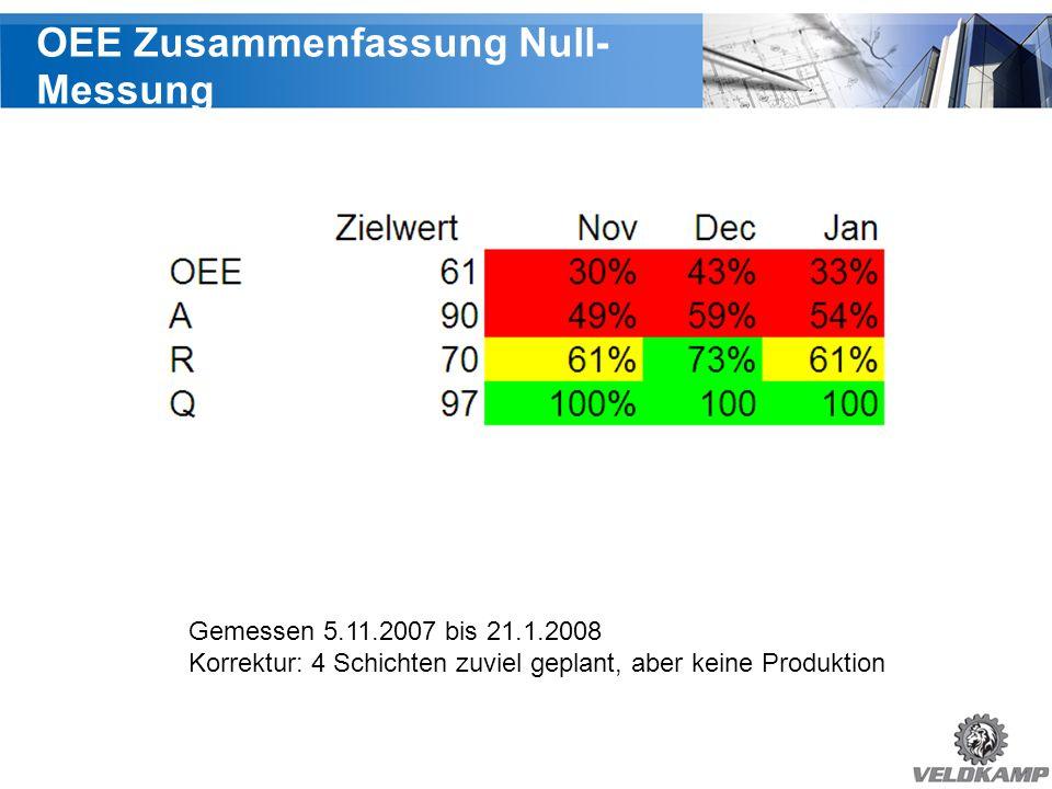 OEE Zusammenfassung Null- Messung Gemessen 5.11.2007 bis 21.1.2008 Korrektur: 4 Schichten zuviel geplant, aber keine Produktion