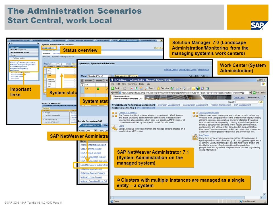 © SAP 2008 / SAP TechEd 08 / LCM260 Page 26 Application- Centric: Manage functionalities, not technical apps.