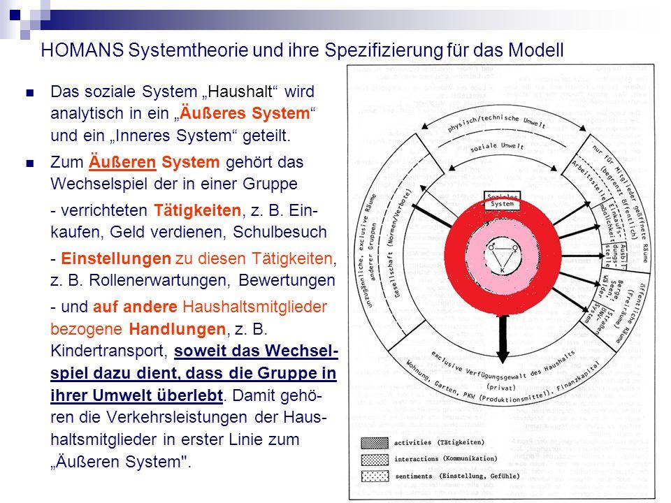 """HOMANS Systemtheorie und ihre Spezifizierung für das Modell Das soziale System """"Haushalt wird analytisch in ein """"Äußeres System und ein """"Inneres System geteilt."""