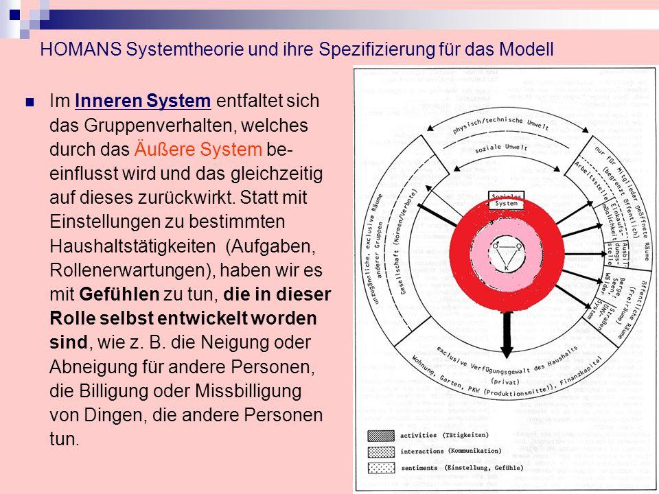 HOMANS Systemtheorie und ihre Spezifizierung für das Modell Im Inneren System entfaltet sich das Gruppenverhalten, welches durch das Äußere System be- einflusst wird und das gleichzeitig auf dieses zurückwirkt.
