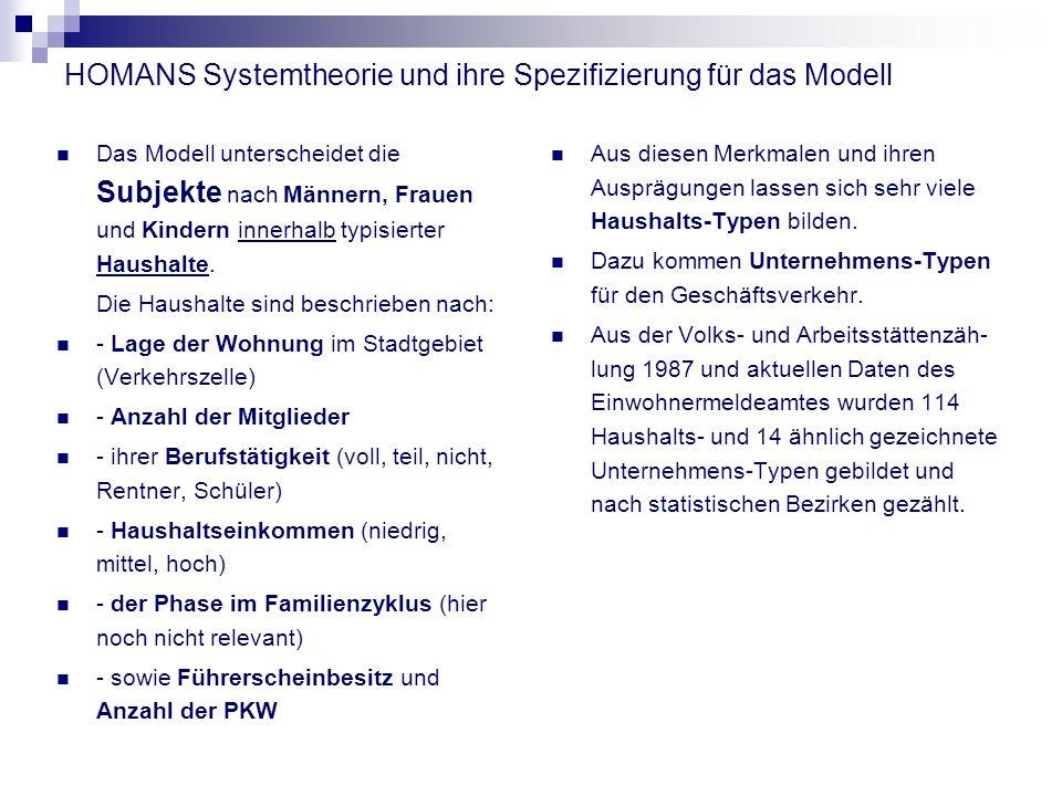 HOMANS Systemtheorie und ihre Spezifizierung für das Modell Das Modell unterscheidet die Subjekte nach Männern, Frauen und Kindern innerhalb typisierter Haushalte.