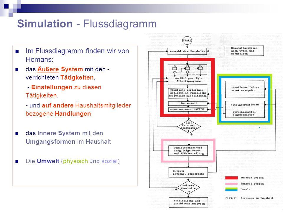 Simulation - Flussdiagramm Im Flussdiagramm finden wir von Homans: das Äußere System mit den - verrichteten Tätigkeiten, - Einstellungen zu diesen Tätigkeiten, - und auf andere Haushaltsmitglieder bezogene Handlungen das Innere System mit den Umgangsformen im Haushalt Die Umwelt (physisch und sozial)