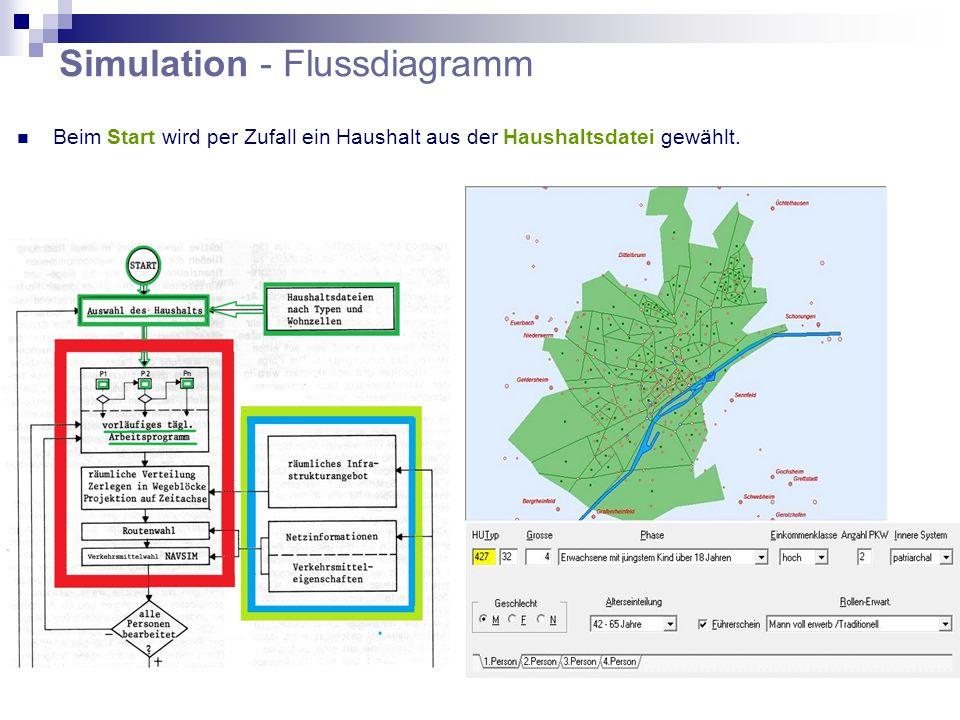 Simulation - Flussdiagramm Beim Start wird per Zufall ein Haushalt aus der Haushaltsdatei gewählt.