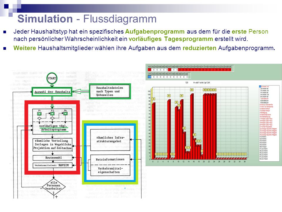 Simulation - Flussdiagramm Jeder Haushaltstyp hat ein spezifisches Aufgabenprogramm aus dem für die erste Person nach persönlicher Wahrscheinlichkeit ein vorläufiges Tagesprogramm erstellt wird.