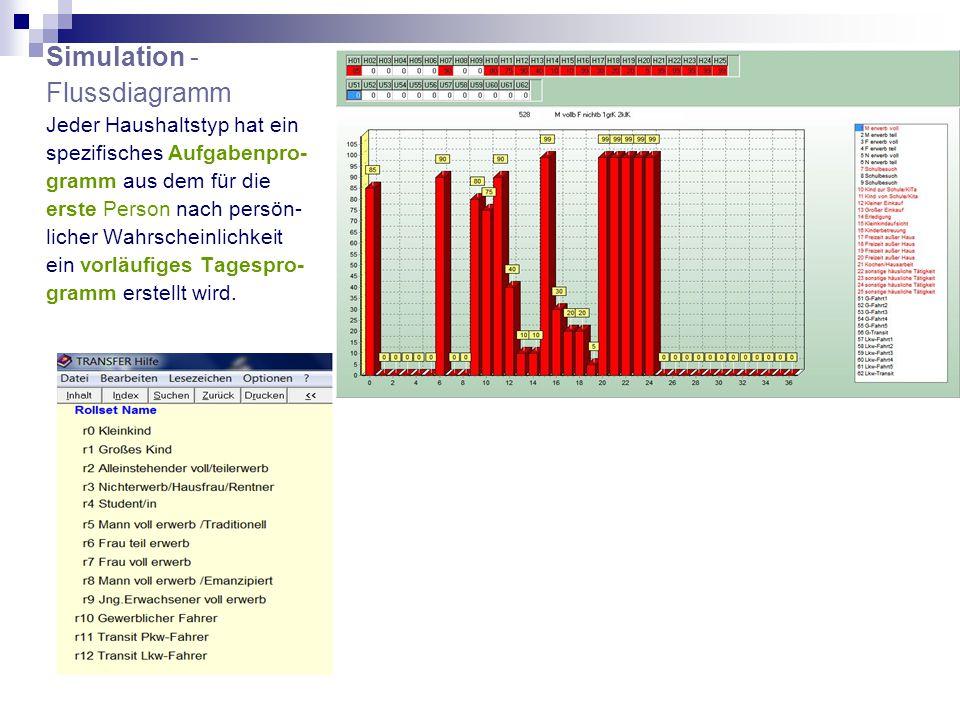 Simulation - Flussdiagramm Jeder Haushaltstyp hat ein spezifisches Aufgabenpro- gramm aus dem für die erste Person nach persön- licher Wahrscheinlichkeit ein vorläufiges Tagespro- gramm erstellt wird.