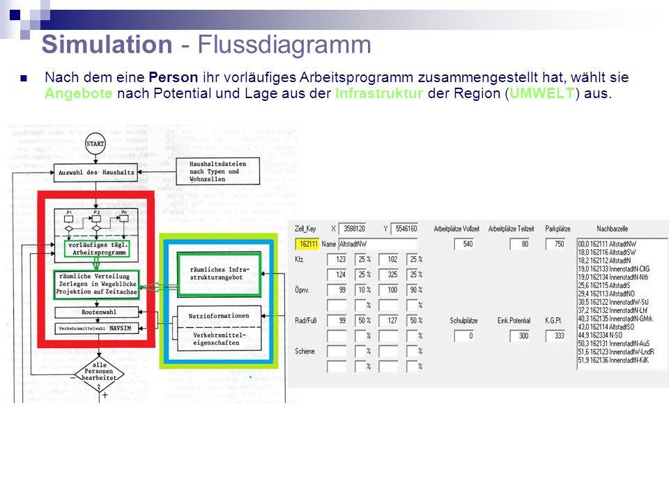 Simulation - Flussdiagramm Nach dem eine Person ihr vorläufiges Arbeitsprogramm zusammengestellt hat, wählt sie Angebote nach Potential und Lage aus der Infrastruktur der Region (UMWELT) aus.