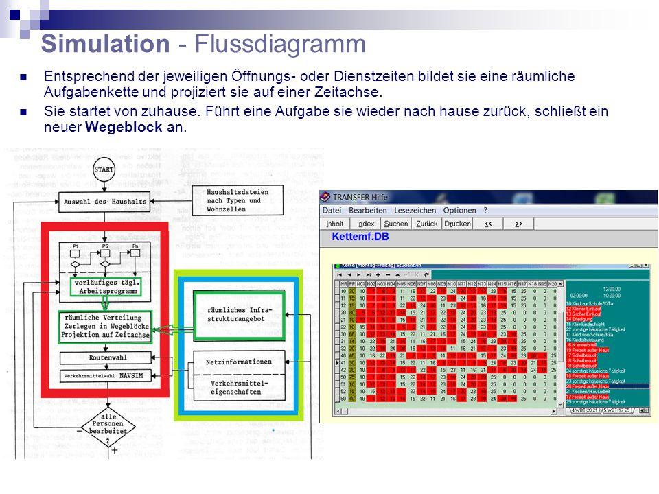 Simulation - Flussdiagramm Entsprechend der jeweiligen Öffnungs- oder Dienstzeiten bildet sie eine räumliche Aufgabenkette und projiziert sie auf einer Zeitachse.