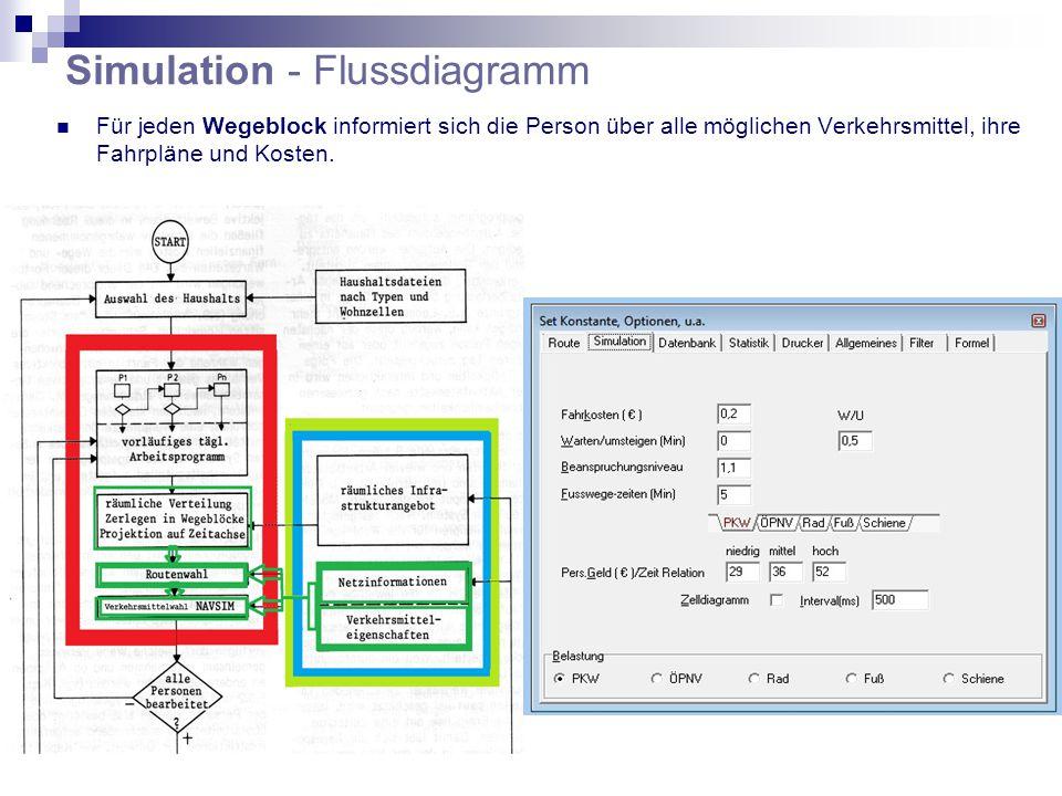 Simulation - Flussdiagramm Für jeden Wegeblock informiert sich die Person über alle möglichen Verkehrsmittel, ihre Fahrpläne und Kosten.