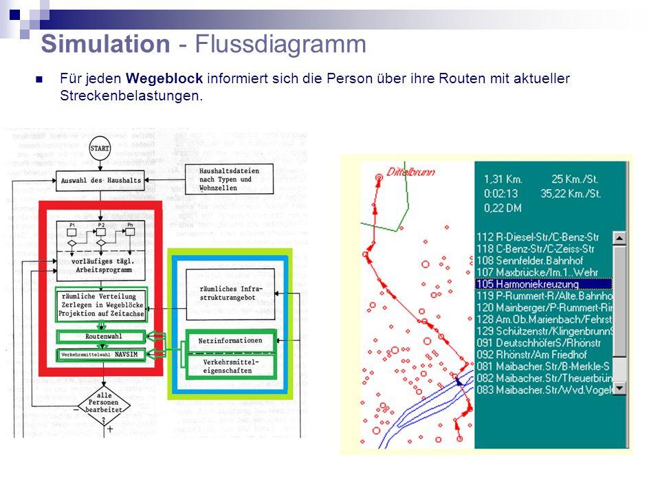 Simulation - Flussdiagramm Für jeden Wegeblock informiert sich die Person über ihre Routen mit aktueller Streckenbelastungen.