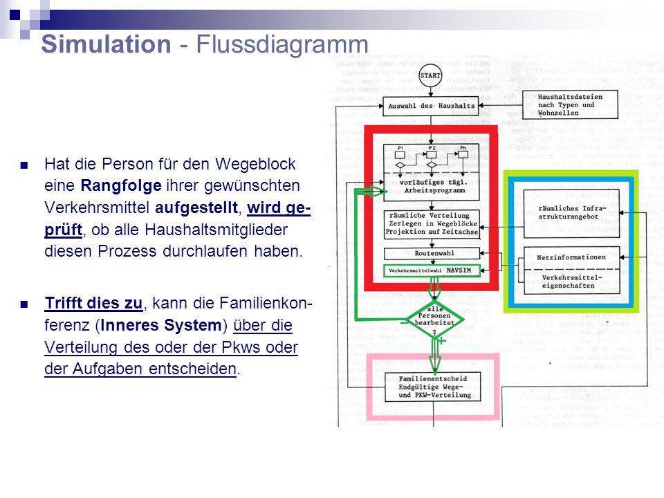 Simulation - Flussdiagramm Hat die Person für den Wegeblock eine Rangfolge ihrer gewünschten Verkehrsmittel aufgestellt, wird ge- prüft, ob alle Haushaltsmitglieder diesen Prozess durchlaufen haben.