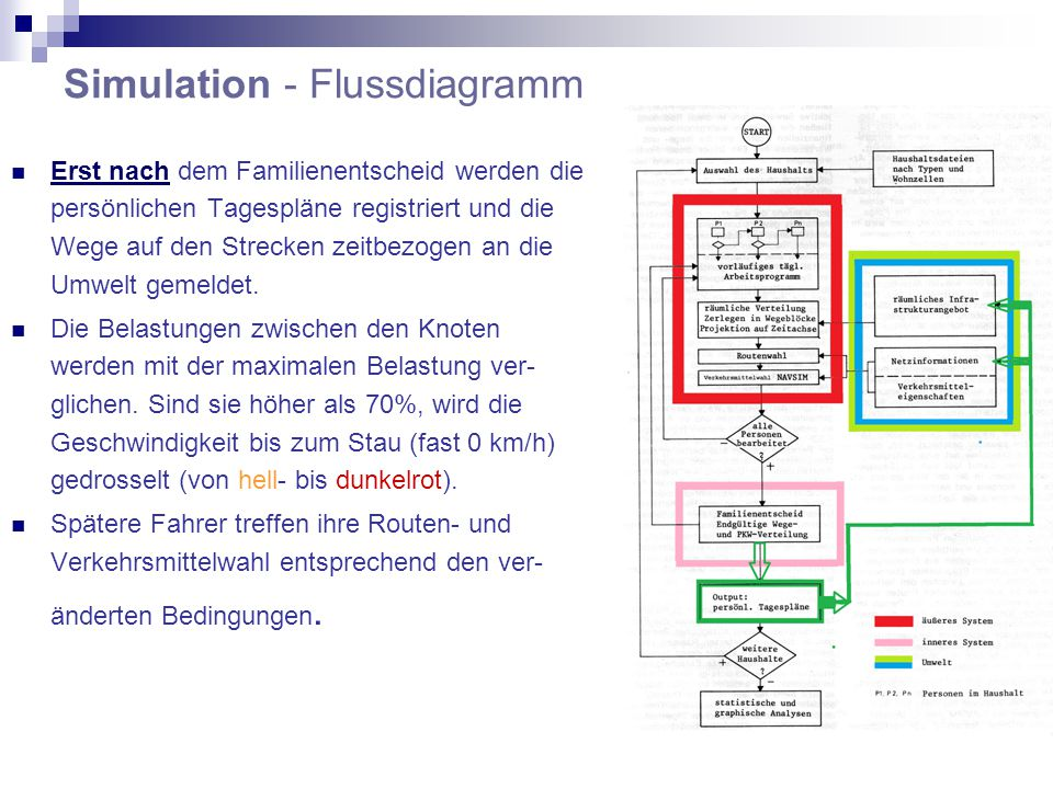 Simulation - Flussdiagramm Erst nach dem Familienentscheid werden die persönlichen Tagespläne registriert und die Wege auf den Strecken zeitbezogen an die Umwelt gemeldet.