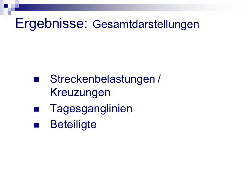 Ergebnisse: Gesamtdarstellungen Streckenbelastungen / Kreuzungen Tagesganglinien Beteiligte