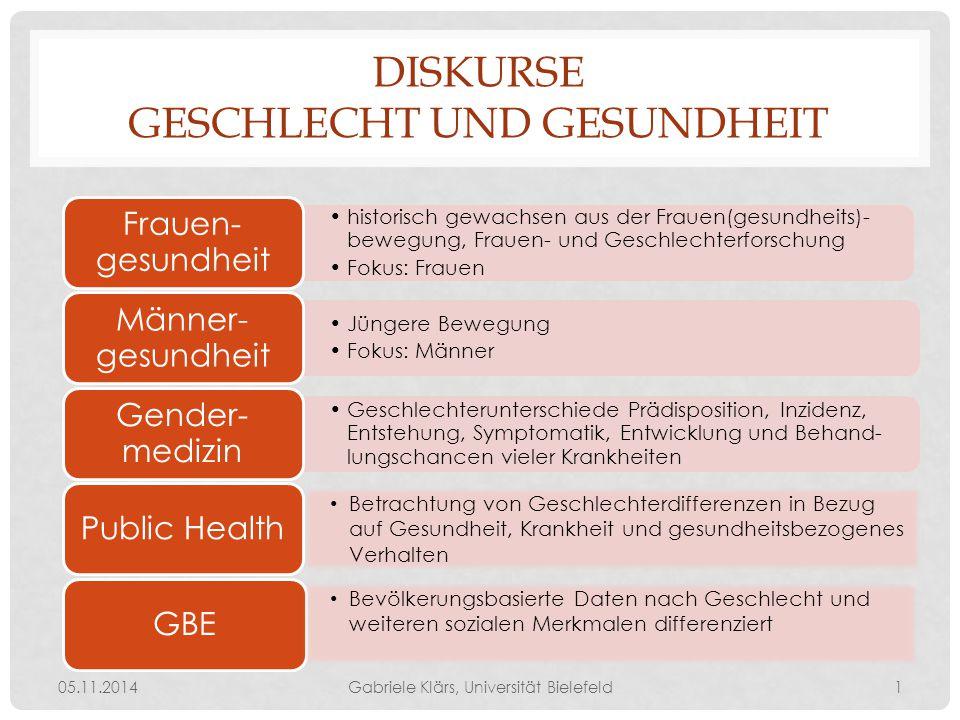 KAISERSCHNITT 05.11.2014Gabriele Klärs, Universität Bielefeld2