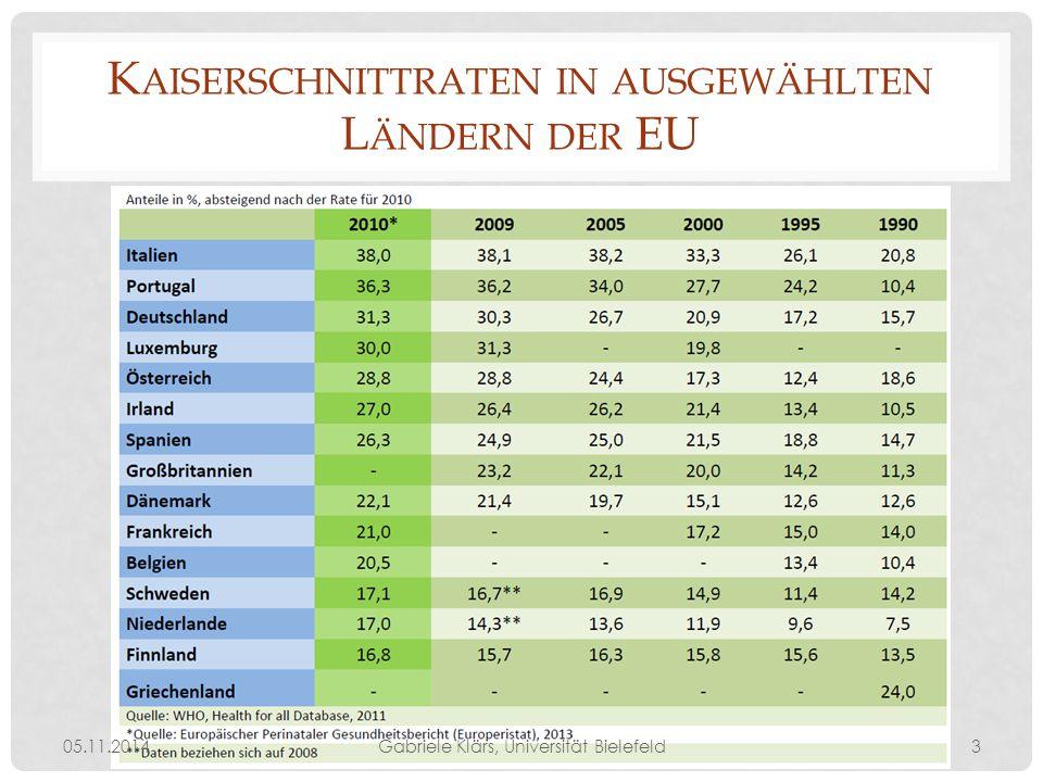K AISERSCHNITTRATEN IN AUSGEWÄHLTEN L ÄNDERN DER EU 05.11.2014Gabriele Klärs, Universität Bielefeld3