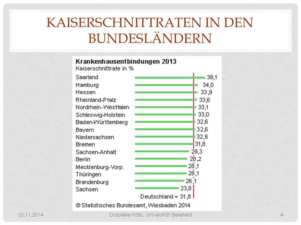 KAISERSCHNITTRATEN IN DEN BUNDESLÄNDERN 05.11.2014Gabriele Klärs, Universität Bielefeld4