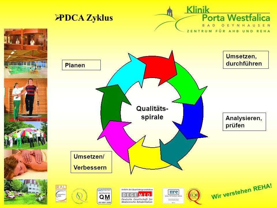 Wir verstehen REHA!  PDCA Zyklus Planen Umsetzen/ Verbessern Umsetzen, durchführen Analysieren, prüfen Qualitäts- spirale