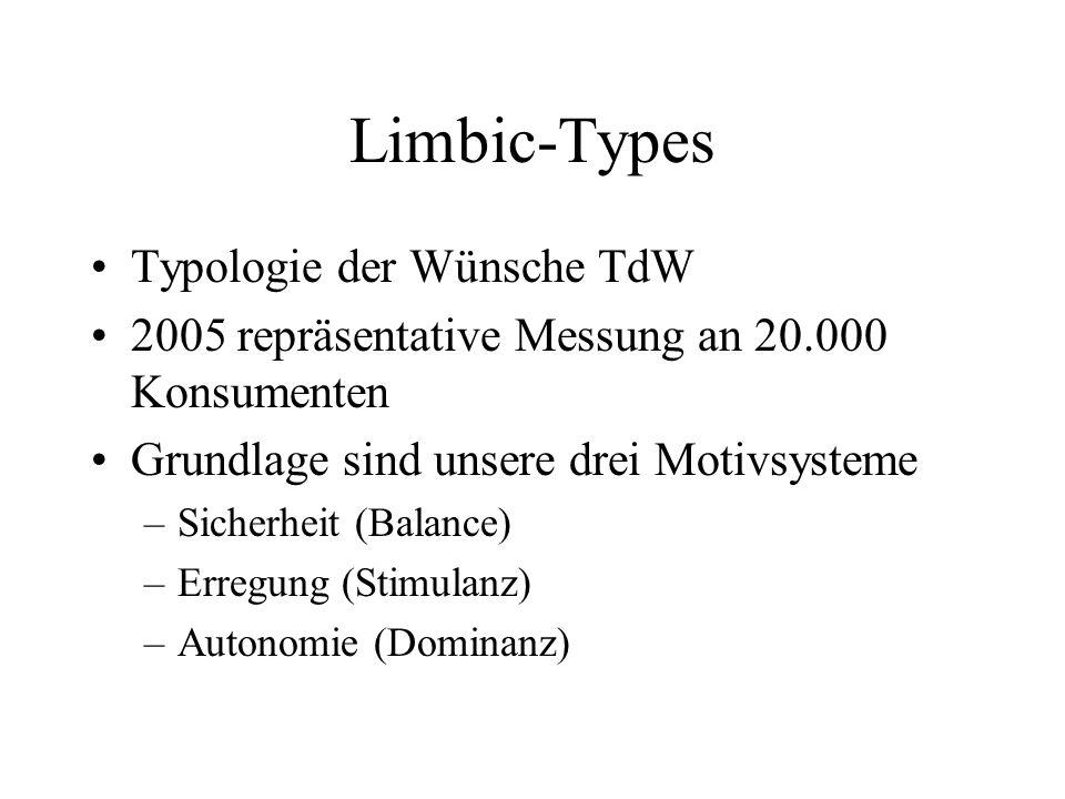 Limbic-Types Typologie der Wünsche TdW 2005 repräsentative Messung an 20.000 Konsumenten Grundlage sind unsere drei Motivsysteme –Sicherheit (Balance)