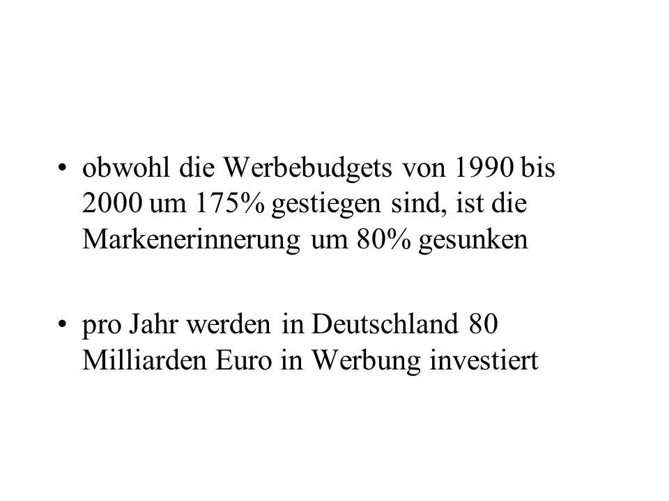 obwohl die Werbebudgets von 1990 bis 2000 um 175% gestiegen sind, ist die Markenerinnerung um 80% gesunken pro Jahr werden in Deutschland 80 Milliarde