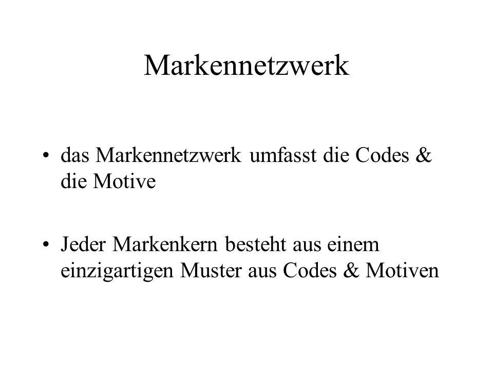 Markennetzwerk das Markennetzwerk umfasst die Codes & die Motive Jeder Markenkern besteht aus einem einzigartigen Muster aus Codes & Motiven