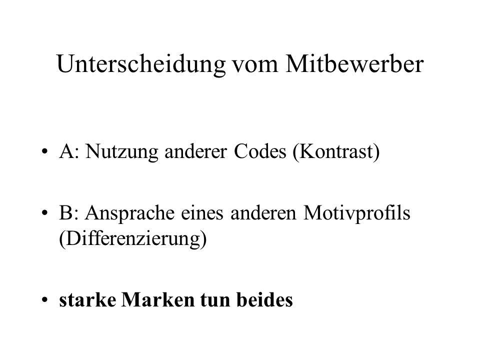 Unterscheidung vom Mitbewerber A: Nutzung anderer Codes (Kontrast) B: Ansprache eines anderen Motivprofils (Differenzierung) starke Marken tun beides