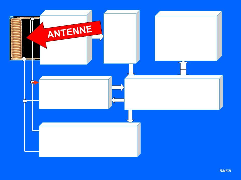 RAUCH Stromver- sorgung Reset- Logik Steuerungslogik Takt- und Datenextraktor Speicher Modulator ANTENNE