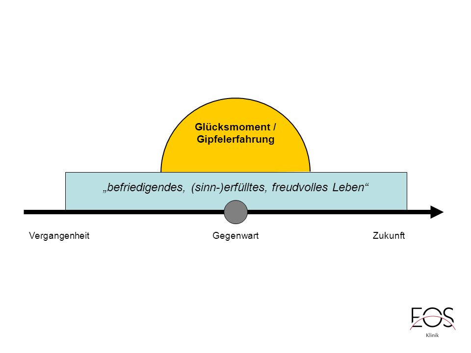 "VergangenheitGegenwartZukunft ""befriedigendes, (sinn-)erfülltes, freudvolles Leben Glücksmoment / Gipfelerfahrung"