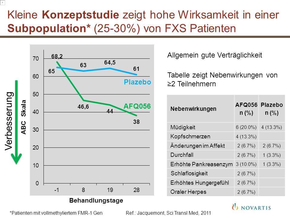 ABC Skala Behandlungstage Kleine Konzeptstudie zeigt hohe Wirksamkeit in einer Subpopulation* (25-30%) von FXS Patienten Allgemein gute Verträglichkei
