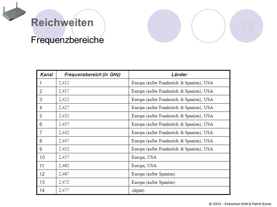 © 2004 - Sebastian Bott & Patrik Boras 13 © 2004 - Sebastian Bott & Patrik Boras 13 Reichweiten Frequenzbereiche KanalFrequenzbereich (in GHz)Länder 1 2,412Europa (außer Frankreich & Spanien), USA 2 2,417Europa (außer Frankreich & Spanien), USA 3 2,422Europa (außer Frankreich & Spanien), USA 4 2,427Europa (außer Frankreich & Spanien), USA 5 2,432Europa (außer Frankreich & Spanien), USA 6 2,437Europa (außer Frankreich & Spanien), USA 7 2,442Europa (außer Frankreich & Spanien), USA 8 2,447Europa (außer Frankreich & Spanien), USA 9 2,452Europa (außer Frankreich & Spanien), USA 10 2,457Europa, USA 11 2,462Europa, USA 12 2,467Europa (außer Spanien) 13 2,472Europa (außer Spanien) 14 2,477 Japan