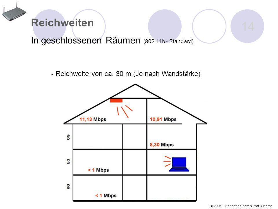 © 2004 - Sebastian Bott & Patrik Boras 14 Reichweiten In geschlossenen Räumen (802.11b - Standard) - Reichweite von ca.