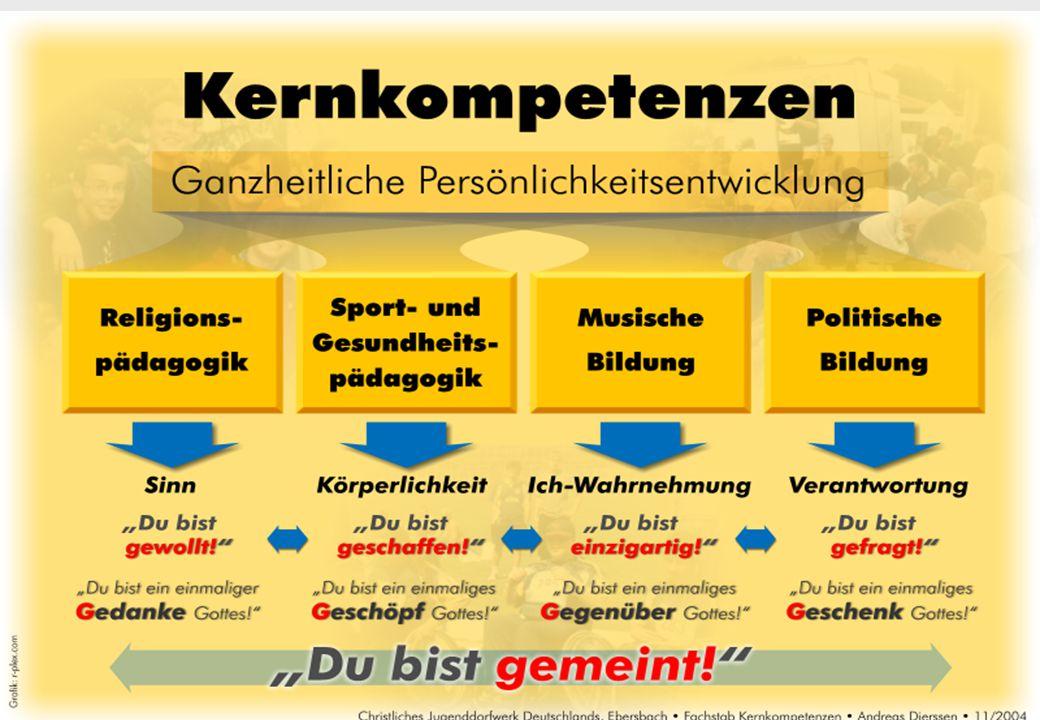Die Musische Bildung – Die Kernkompetenz mit dem bunten fröhlichen Gesicht Gardyan 2006  1.