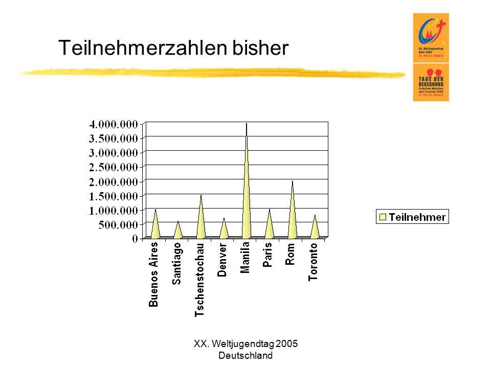 XX. Weltjugendtag 2005 Deutschland Teilnehmerzahlen bisher