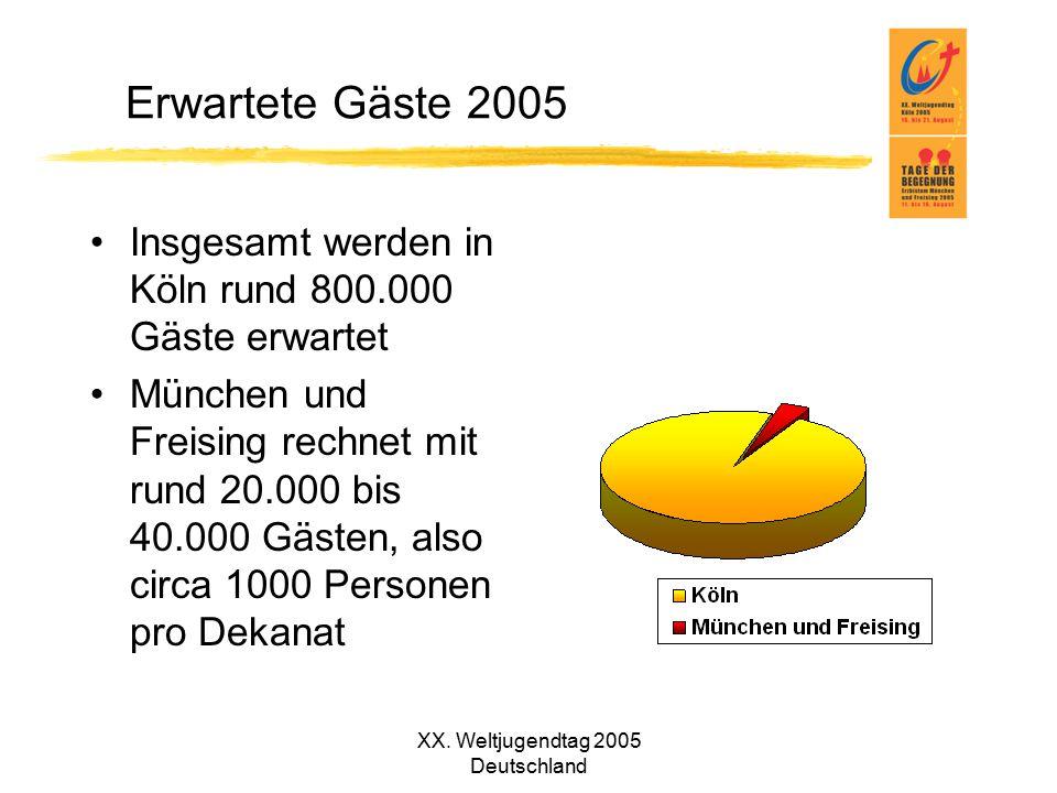 XX. Weltjugendtag 2005 Deutschland Erwartete Gäste 2005 Insgesamt werden in Köln rund 800.000 Gäste erwartet München und Freising rechnet mit rund 20.