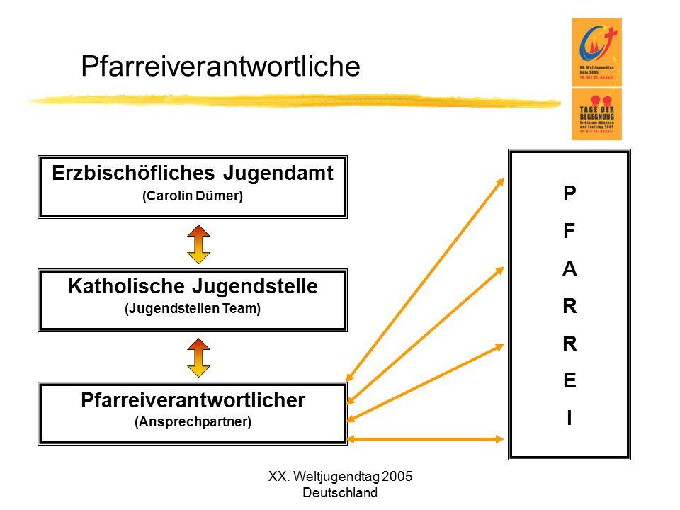 XX. Weltjugendtag 2005 Deutschland Pfarreiverantwortliche Erzbischöfliches Jugendamt (Carolin Dümer) Katholische Jugendstelle (Jugendstellen Team) Pfa
