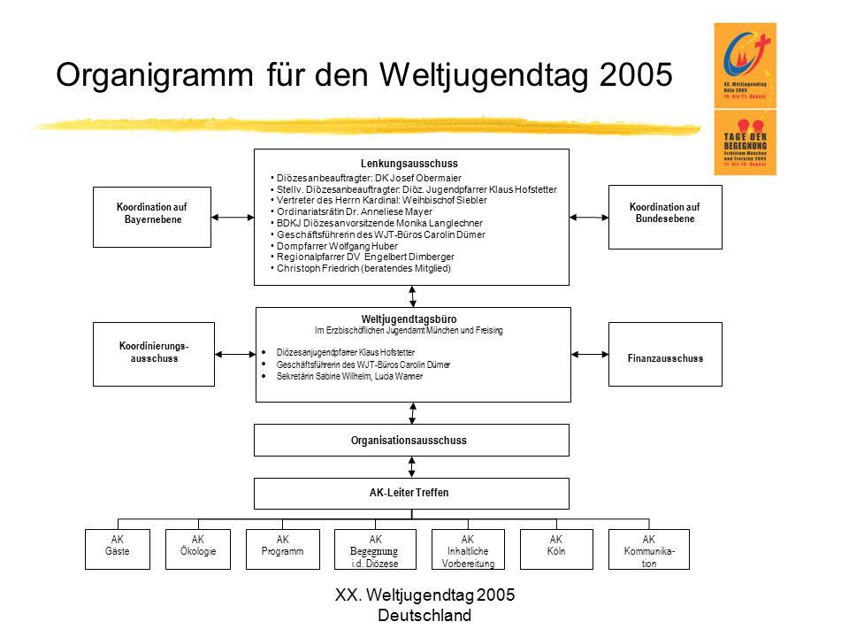 XX. Weltjugendtag 2005 Deutschland Organigramm für den Weltjugendtag 2005 Koordination auf Bayernebene Lenkungsausschuss Koordination auf Bundesebene