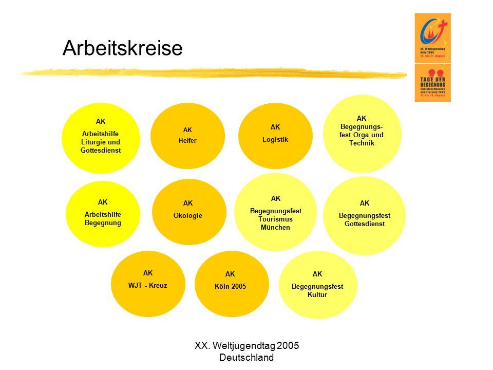XX. Weltjugendtag 2005 Deutschland Arbeitskreise AK Helfer AK WJT - Kreuz AK Begegnungs- fest Orga und Technik AK Begegnungsfest Kultur AK Begegnungsf