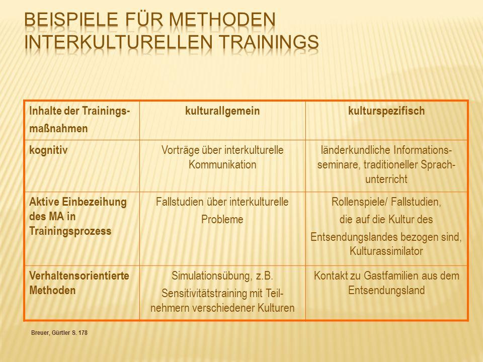 Breuer, Gürtler S. 178 Inhalte der Trainings- maßnahmen kulturallgemeinkulturspezifisch kognitiv Vorträge über interkulturelle Kommunikation länderkun
