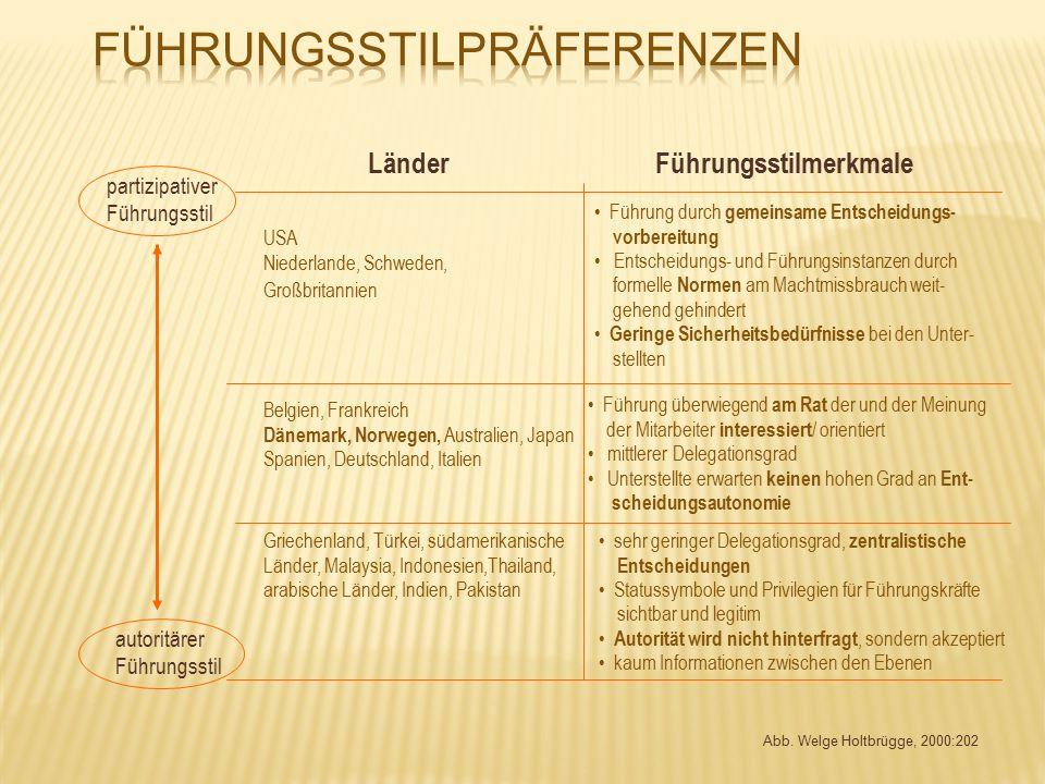 Abb. Welge Holtbrügge, 2000:202 partizipativer Führungsstil autoritärer Führungsstil LänderFührungsstilmerkmale USA Niederlande, Schweden, Großbritann