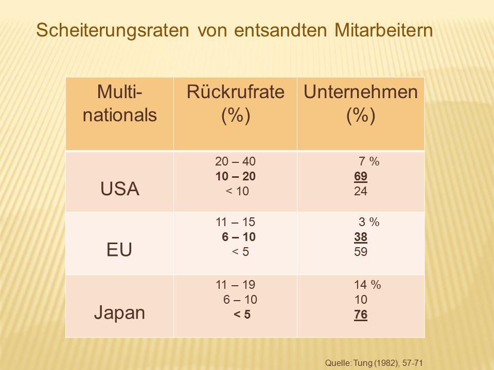 Multi- nationals Rückrufrate (%) Unternehmen (%) USA 20 – 40 10 – 20 < 10 7 % 69 24 EU 11 – 15 6 – 10 < 5 3 % 38 59 Japan 11 – 19 6 – 10 < 5 14 % 10 7