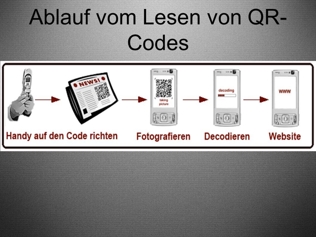 Ablauf vom Lesen von QR- Codes ●