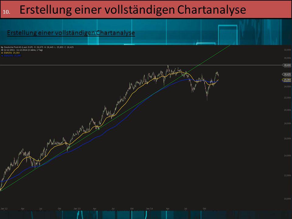16.12.2014Patrick Merl77 10. Erstellung einer vollständigen Chartanalyse Erstellung einer vollständigen Chartanalyse 2. Schritt: Überblick verschaffen
