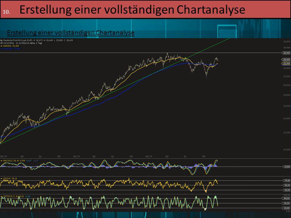 16.12.2014Patrick Merl78 10. Erstellung einer vollständigen Chartanalyse Erstellung einer vollständigen Chartanalyse 3. Schritt: Hinzufügen der Indika