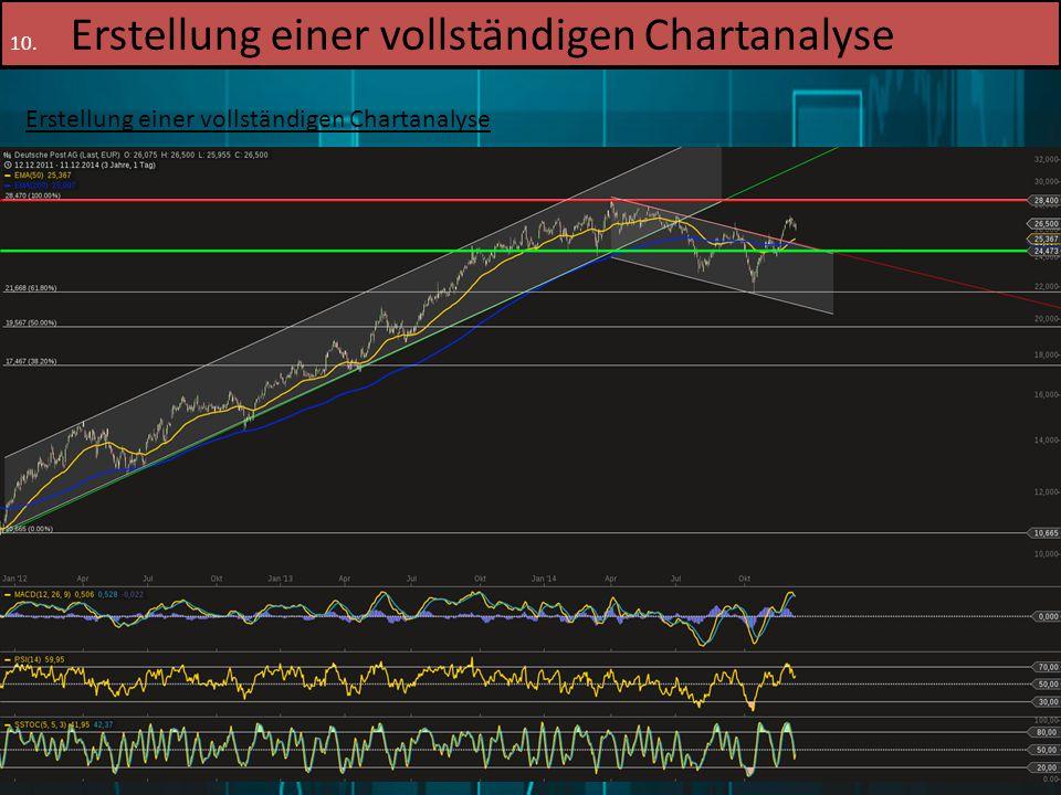 16.12.2014Patrick Merl79 10. Erstellung einer vollständigen Chartanalyse Erstellung einer vollständigen Chartanalyse 4. Schritt: Suchen und einzeichne