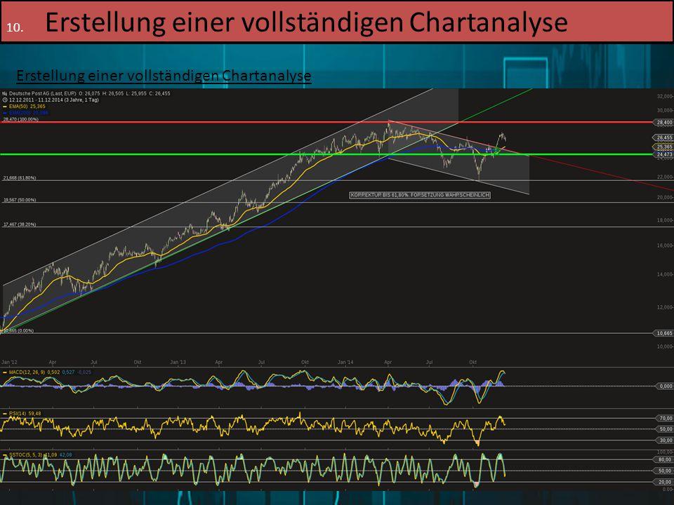 16.12.2014Patrick Merl80 10. Erstellung einer vollständigen Chartanalyse Erstellung einer vollständigen Chartanalyse 5. Schritt: Zwischenfazit: Wie si