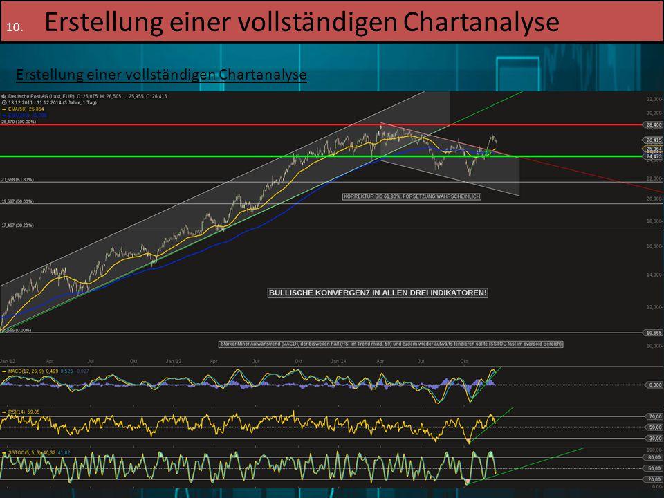 16.12.2014Patrick Merl81 10. Erstellung einer vollständigen Chartanalyse Erstellung einer vollständigen Chartanalyse 6. Schritt: Betrachtung der Indik