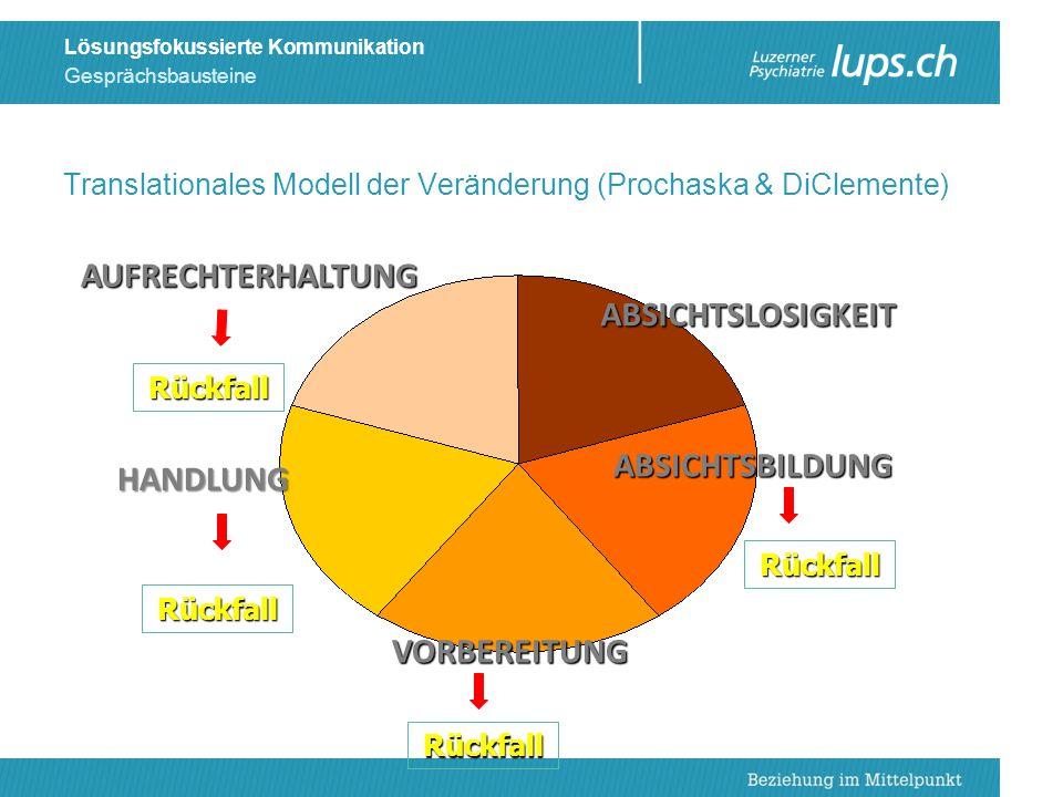 Gesprächsbausteine Lösungsfokussierte Kommunikation Translationales Modell der Veränderung (Prochaska & DiClemente) 24 AUFRECHTERHALTUNG HANDLUNG ABSI