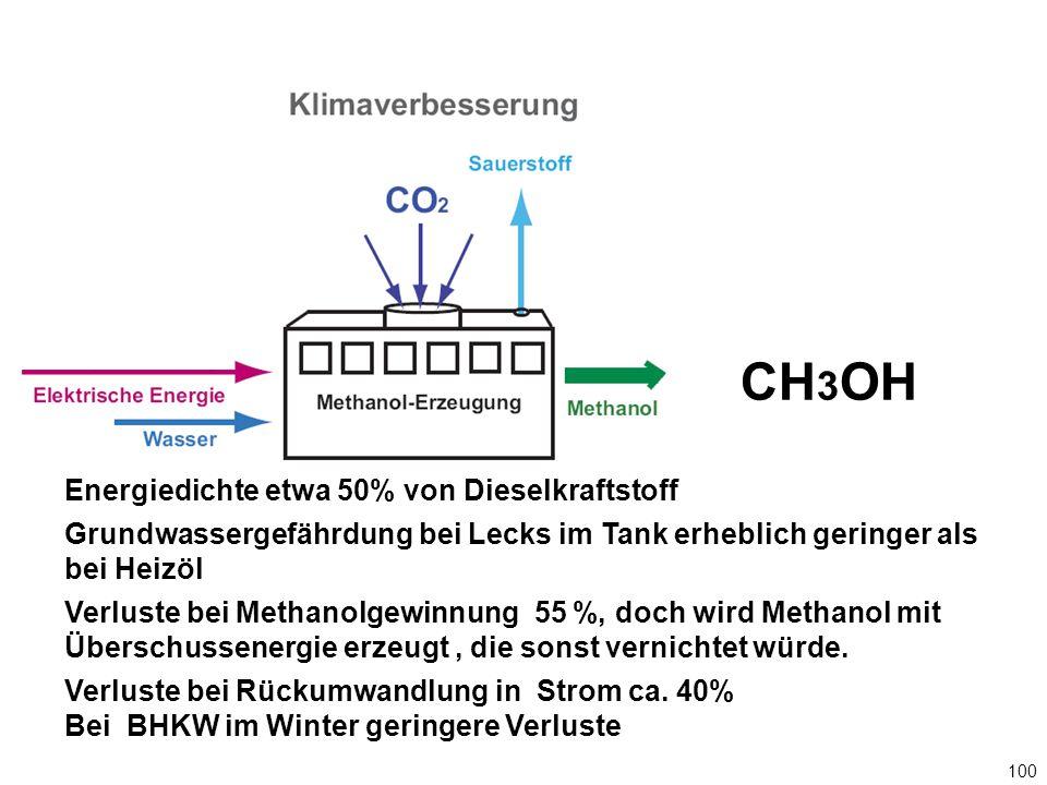 CH 3 OH Energiedichte etwa 50% von Dieselkraftstoff Grundwassergefährdung bei Lecks im Tank erheblich geringer als bei Heizöl Verluste bei Methanolgewinnung 55 %, doch wird Methanol mit Überschussenergie erzeugt, die sonst vernichtet würde.