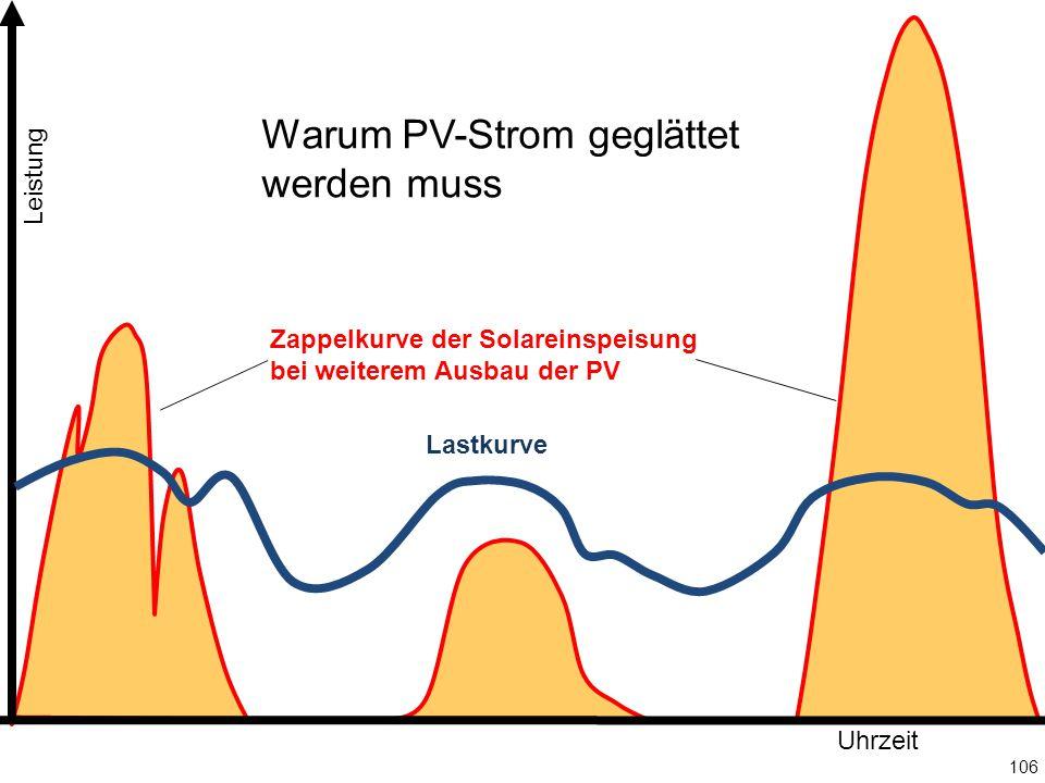 106 Leistung Uhrzeit Lastkurve Zappelkurve der Solareinspeisung bei weiterem Ausbau der PV Warum PV-Strom geglättet werden muss